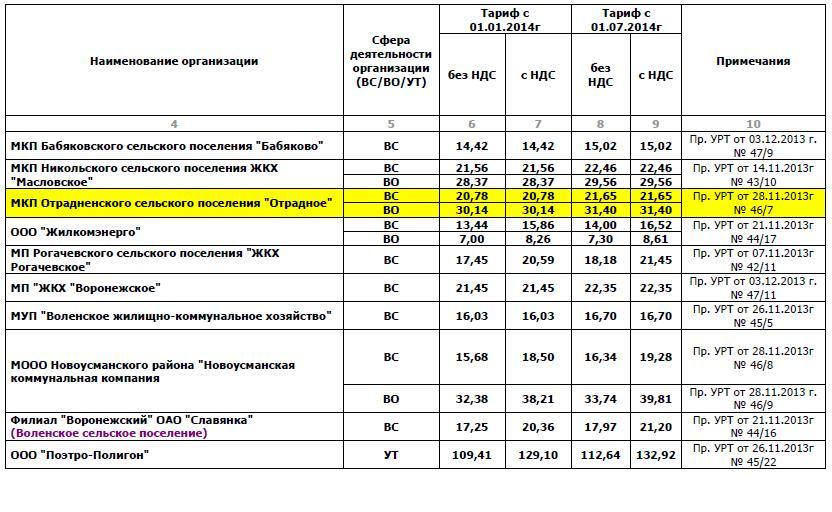 Тарифы ВС и ВО 2014